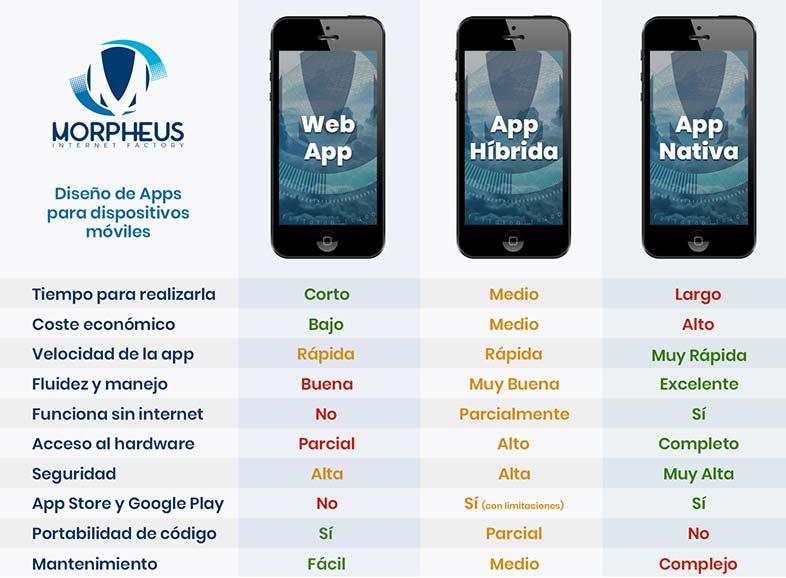 Tipos de apps para móviles. Infografía
